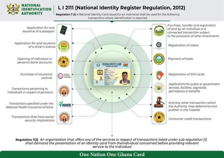 Mandatory uses of Ghana card